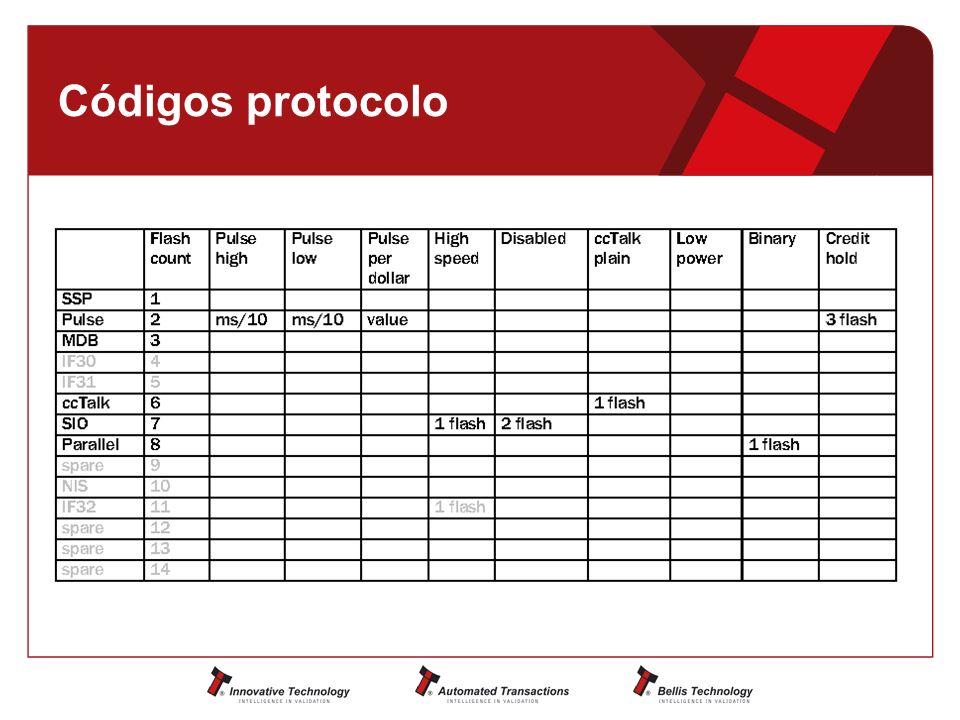 Códigos protocolo