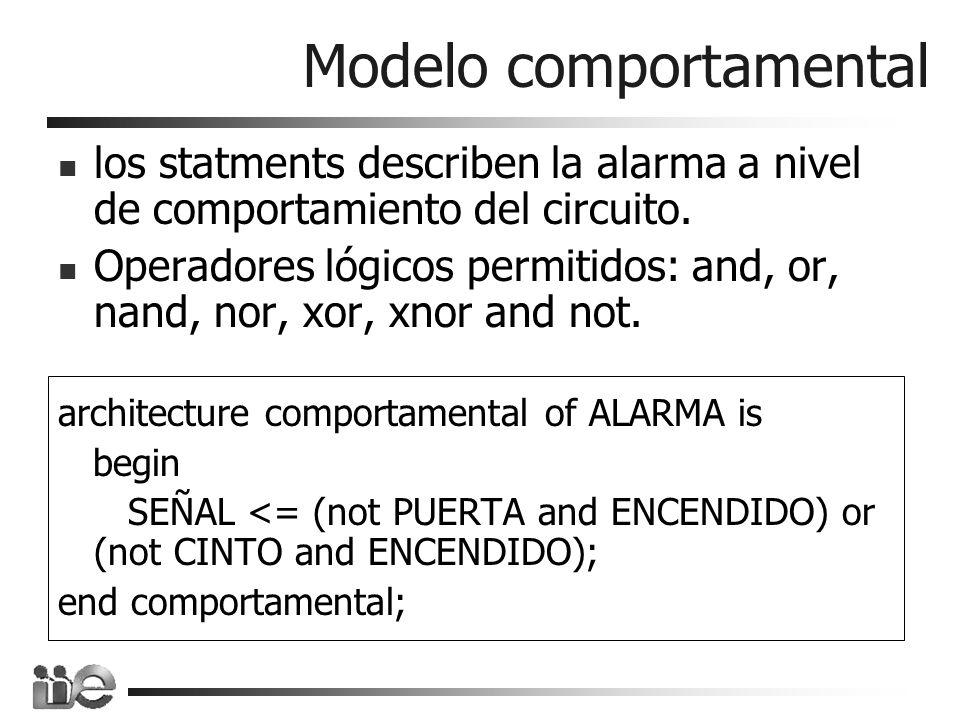 Ejemplo comportamental entity XNOR2 is port (A, B: in std_logic; Z: out std_logic); end XNOR2; architecture behavioral_xnor of XNOR2 is -- signal declaration (of internal signals X, Y) signal X, Y: std_logic; begin X <= A and B; Y <= (not A) and (not B); Z <= X or Y; end behavioral_xnor;