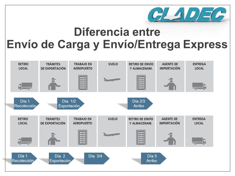 Día 1 Recolección Día 1/2 Exportación Día 1 Recolección Día 2 Exportación Día 3/4Día 5 Arribo Diferencia entre Envío de Carga y Envío/Entrega Express