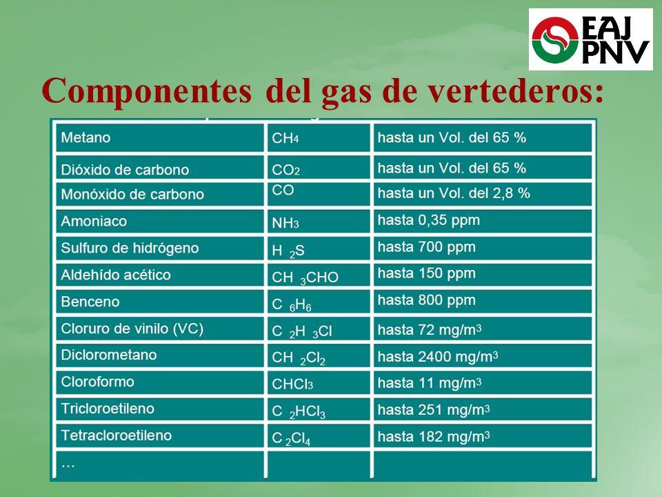Componentes del gas de vertederos: