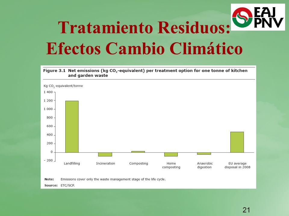 Tratamiento Residuos: Efectos Cambio Climático 21