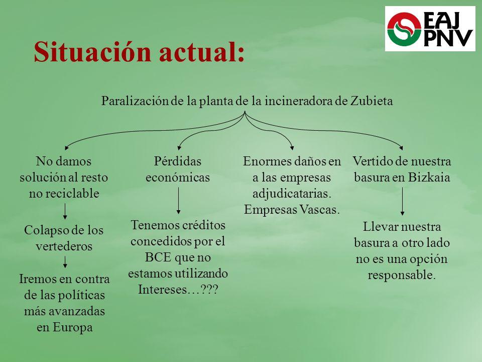 Situación actual: Paralización de la planta de la incineradora de Zubieta No damos solución al resto no reciclable Pérdidas económicas Enormes daños en a las empresas adjudicatarias.