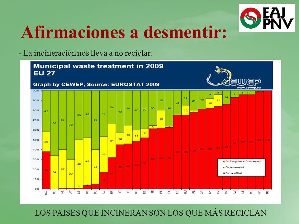 Afirmaciones a desmentir: - La incineración nos lleva a no reciclar. LOS PAISES QUE INCINERAN SON LOS QUE MÁS RECICLAN