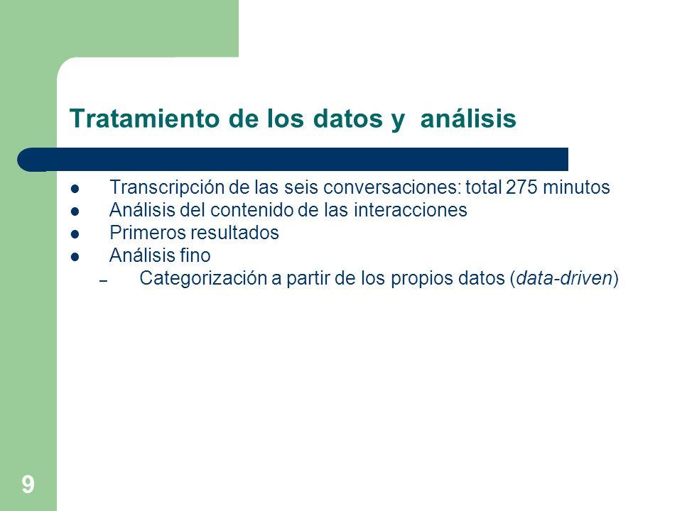 Tratamiento de los datos y análisis Transcripción de las seis conversaciones: total 275 minutos Análisis del contenido de las interacciones Primeros r
