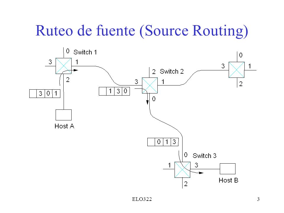 ELO3223 Ruteo de fuente (Source Routing)