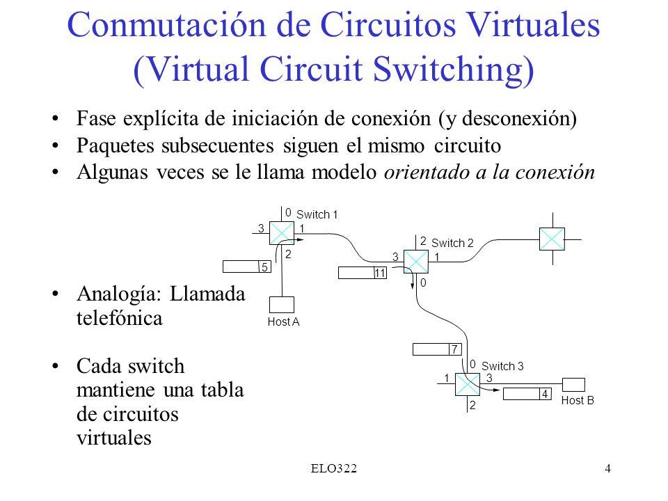 ELO3224 Conmutación de Circuitos Virtuales (Virtual Circuit Switching) Fase explícita de iniciación de conexión (y desconexión) Paquetes subsecuentes