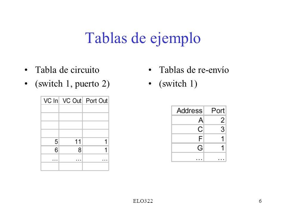 ELO3226 Tablas de ejemplo Tabla de circuito (switch 1, puerto 2) Tablas de re-envío (switch 1)