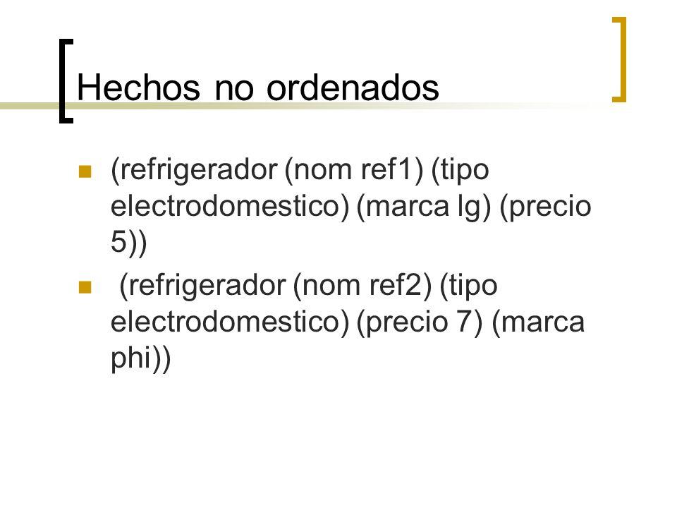 Hechos no ordenados (refrigerador (nom ref1) (tipo electrodomestico) (marca lg) (precio 5)) (refrigerador (nom ref2) (tipo electrodomestico) (precio 7