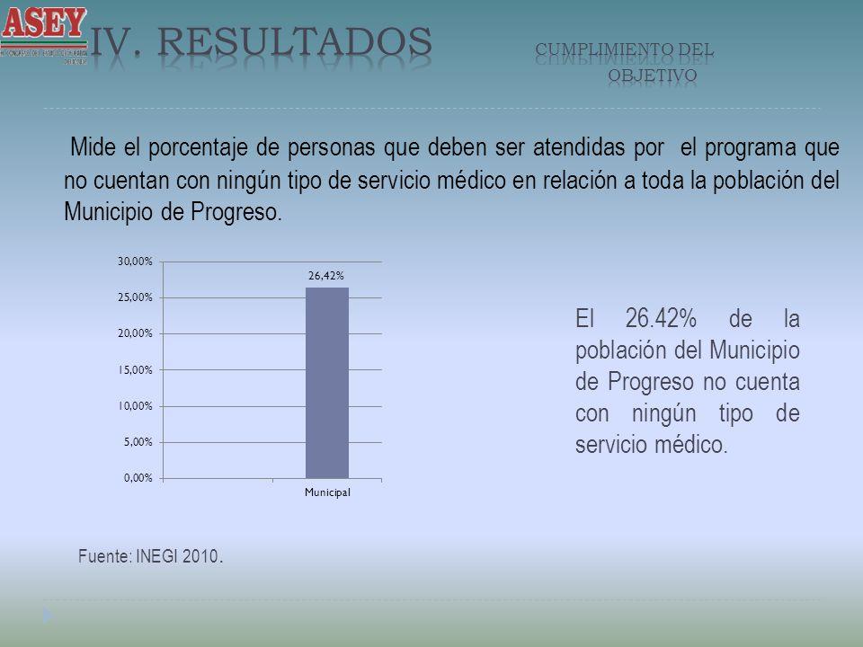 Mide el porcentaje de personas que deben ser atendidas por el programa que no cuentan con ningún tipo de servicio médico en relación a toda la población del Municipio de Progreso.