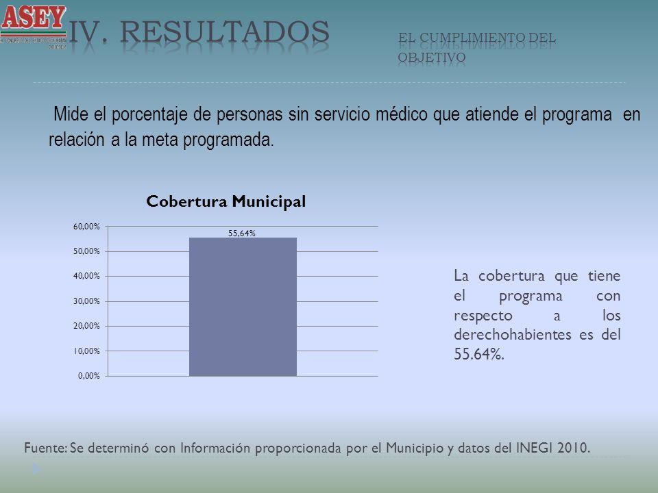 Mide el porcentaje de personas sin servicio médico que atiende el programa en relación a la meta programada. La cobertura que tiene el programa con re
