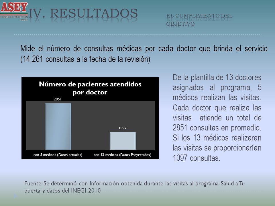 Mide el número de consultas médicas por cada doctor que brinda el servicio (14,261 consultas a la fecha de la revisión) Fuente: Se determinó con Infor