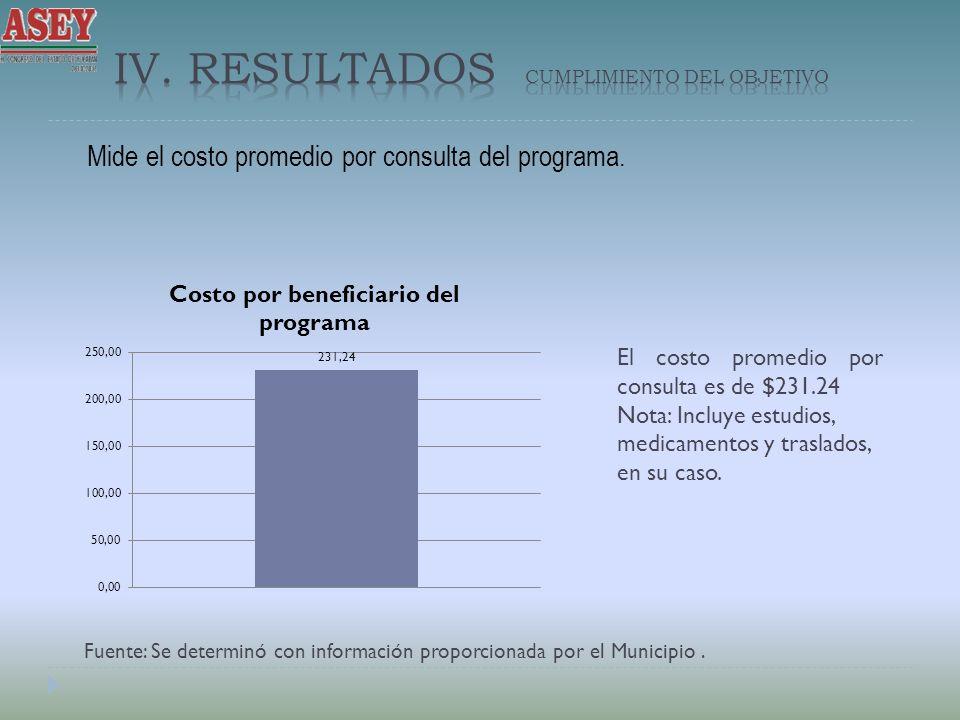 Mide el costo promedio por consulta del programa. Fuente: Se determinó con información proporcionada por el Municipio. El costo promedio por consulta