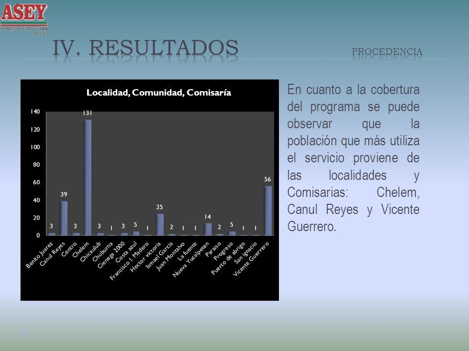 En cuanto a la cobertura del programa se puede observar que la población que más utiliza el servicio proviene de las localidades y Comisarias: Chelem, Canul Reyes y Vicente Guerrero.