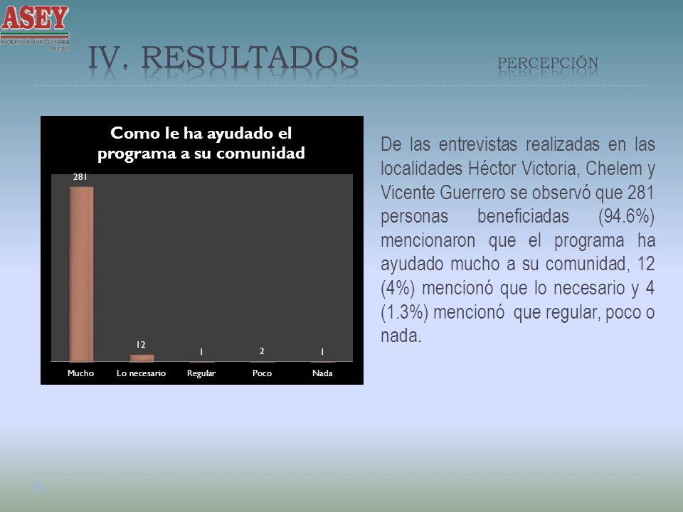 De las entrevistas realizadas en las localidades Héctor Victoria, Chelem y Vicente Guerrero se observó que 281 personas beneficiadas (94.6%) mencionaron que el programa ha ayudado mucho a su comunidad, 12 (4%) mencionó que lo necesario y 4 (1.3%) mencionó que regular, poco o nada.