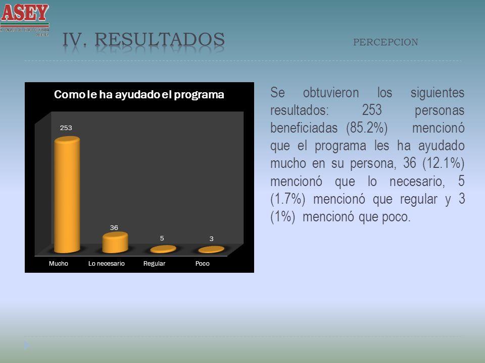 Se obtuvieron los siguientes resultados: 253 personas beneficiadas (85.2%) mencionó que el programa les ha ayudado mucho en su persona, 36 (12.1%) mencionó que lo necesario, 5 (1.7%) mencionó que regular y 3 (1%) mencionó que poco.