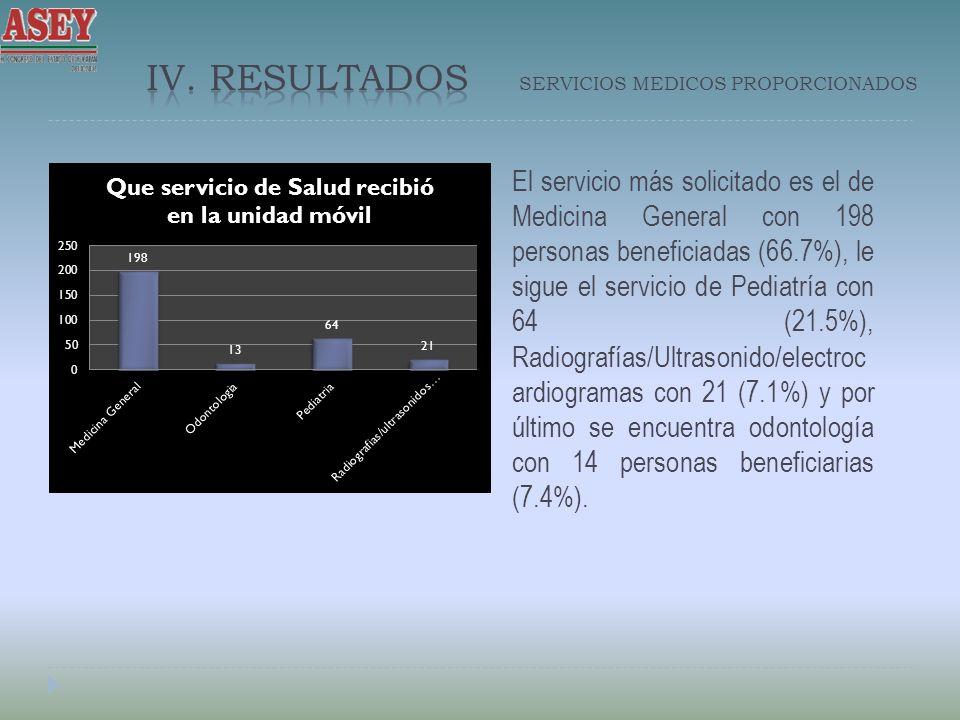 El servicio más solicitado es el de Medicina General con 198 personas beneficiadas (66.7%), le sigue el servicio de Pediatría con 64 (21.5%), Radiografías/Ultrasonido/electroc ardiogramas con 21 (7.1%) y por último se encuentra odontología con 14 personas beneficiarias (7.4%).