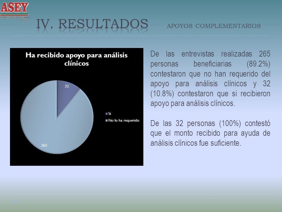 De las entrevistas realizadas 265 personas beneficiarias (89.2%) contestaron que no han requerido del apoyo para análisis clínicos y 32 (10.8%) contestaron que si recibieron apoyo para análisis clínicos.