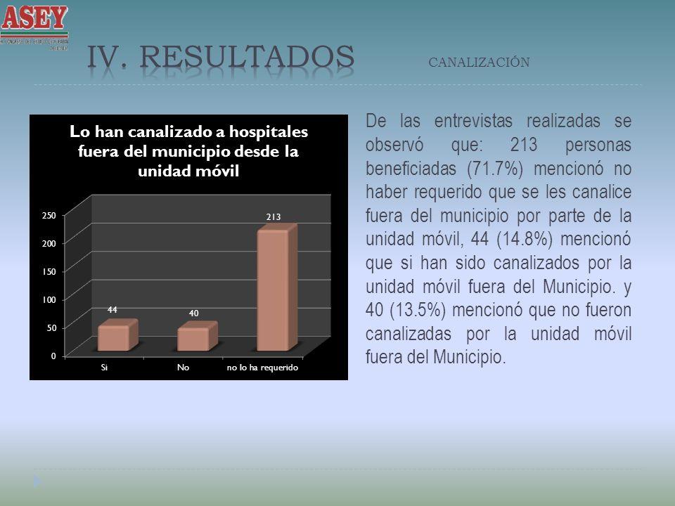 De las entrevistas realizadas se observó que: 213 personas beneficiadas (71.7%) mencionó no haber requerido que se les canalice fuera del municipio por parte de la unidad móvil, 44 (14.8%) mencionó que si han sido canalizados por la unidad móvil fuera del Municipio.