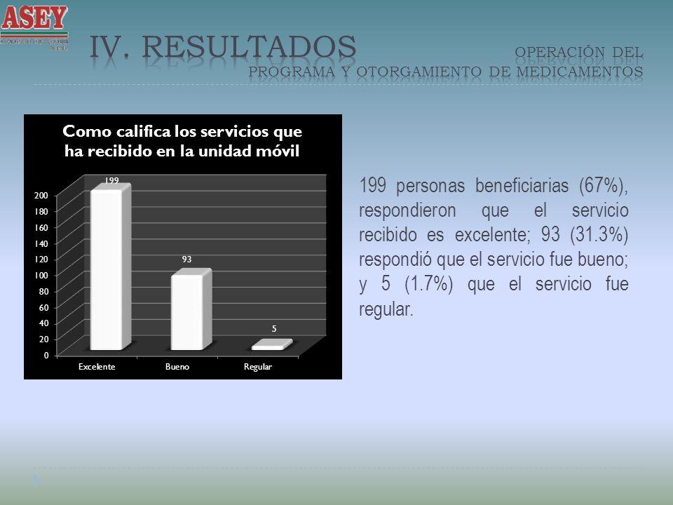 199 personas beneficiarias (67%), respondieron que el servicio recibido es excelente; 93 (31.3%) respondió que el servicio fue bueno; y 5 (1.7%) que el servicio fue regular.