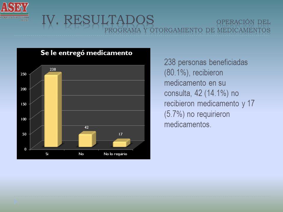 238 personas beneficiadas (80.1%), recibieron medicamento en su consulta, 42 (14.1%) no recibieron medicamento y 17 (5.7%) no requirieron medicamentos.