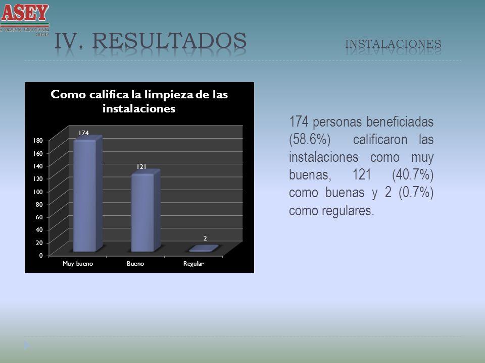 174 personas beneficiadas (58.6%) calificaron las instalaciones como muy buenas, 121 (40.7%) como buenas y 2 (0.7%) como regulares.
