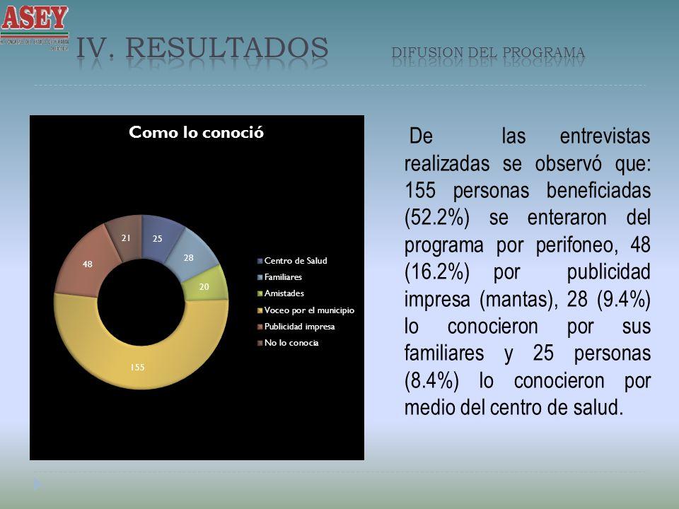 De las entrevistas realizadas se observó que: 155 personas beneficiadas (52.2%) se enteraron del programa por perifoneo, 48 (16.2%) por publicidad impresa (mantas), 28 (9.4%) lo conocieron por sus familiares y 25 personas (8.4%) lo conocieron por medio del centro de salud.
