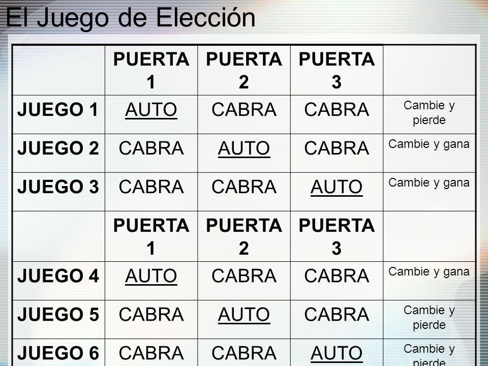 El Juego de Elección PUERTA 1 PUERTA 2 PUERTA 3 JUEGO 1AUTOCABRA Cambie y pierde JUEGO 2CABRAAUTOCABRA Cambie y gana JUEGO 3CABRA AUTO Cambie y gana PUERTA 1 PUERTA 2 PUERTA 3 JUEGO 4AUTOCABRA Cambie y gana JUEGO 5CABRAAUTOCABRA Cambie y pierde JUEGO 6CABRA AUTO Cambie y pierde