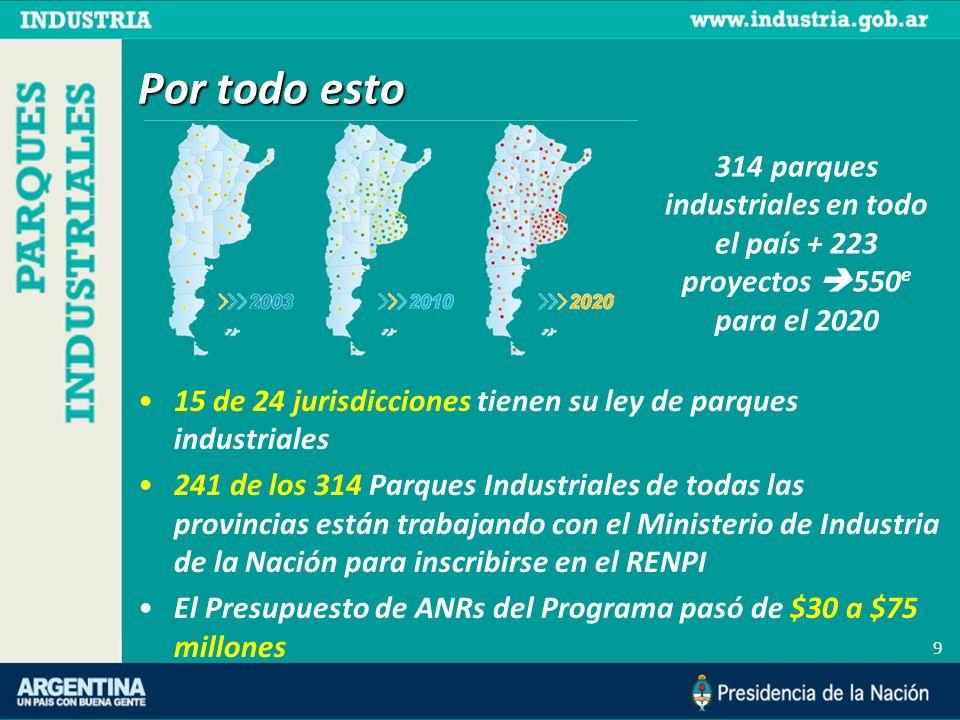 Por todo esto 15 de 24 jurisdicciones tienen su ley de parques industriales 241 de los 314 Parques Industriales de todas las provincias están trabajan