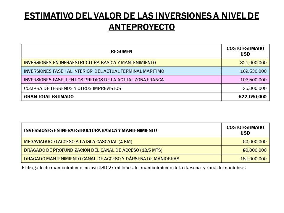 ESTIMATIVO DEL VALOR DE LAS INVERSIONES A NIVEL DE ANTEPROYECTO RESUMEN COSTO ESTIMADO USD INVERSIONES EN INFRAESTRUCTURA BASICA Y MANTENIMIENTO321,00