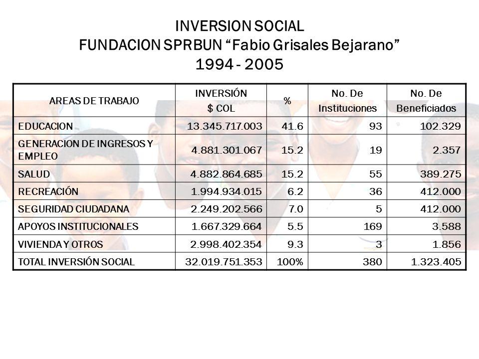 INVERSION SOCIAL FUNDACION SPRBUN Fabio Grisales Bejarano 1994 - 2005 AREAS DE TRABAJO INVERSIÓN $ COL % No. De Instituciones No. De Beneficiados EDUC