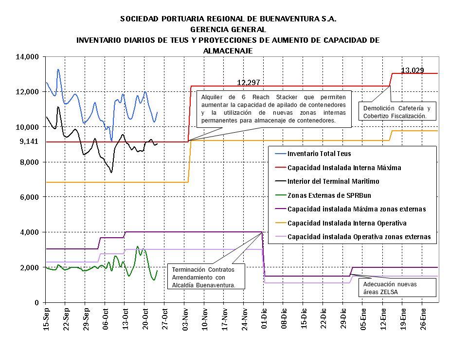 Permanencia entre 8 y 15 días se reduce, pasa de 1.666 a 994 contenedores, mostrando la tendencia de menor tiempo de estadía en el puerto.