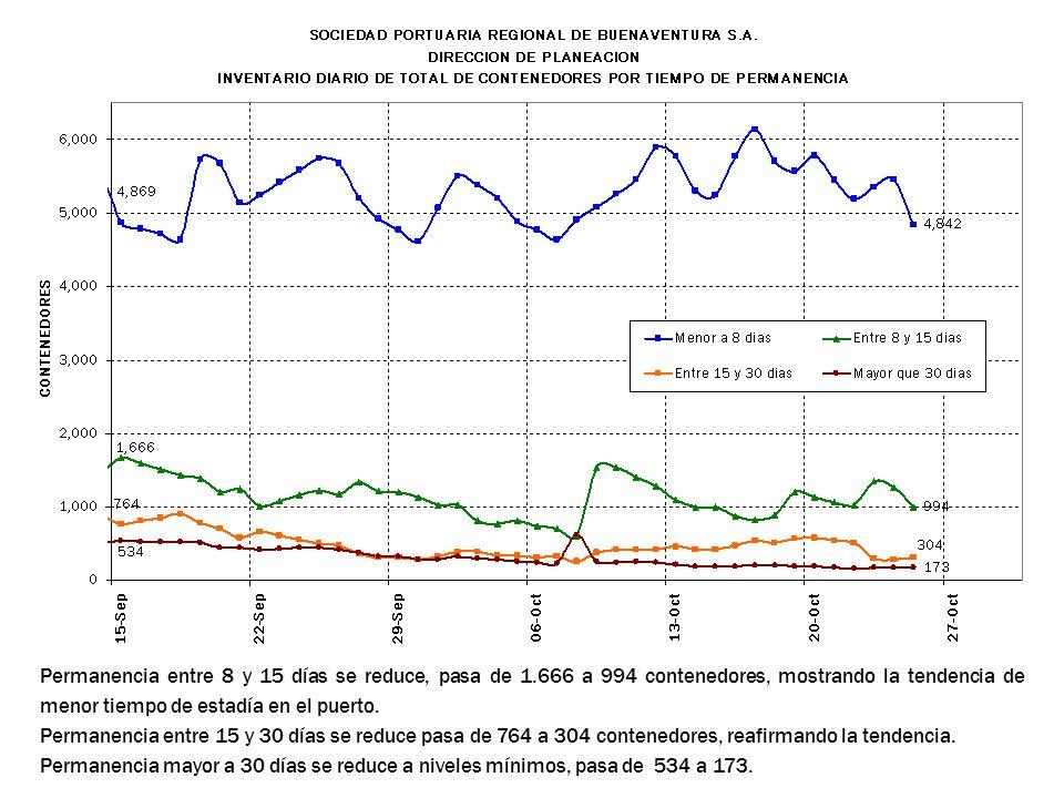 Permanencia entre 8 y 15 días se reduce, pasa de 1.666 a 994 contenedores, mostrando la tendencia de menor tiempo de estadía en el puerto. Permanencia