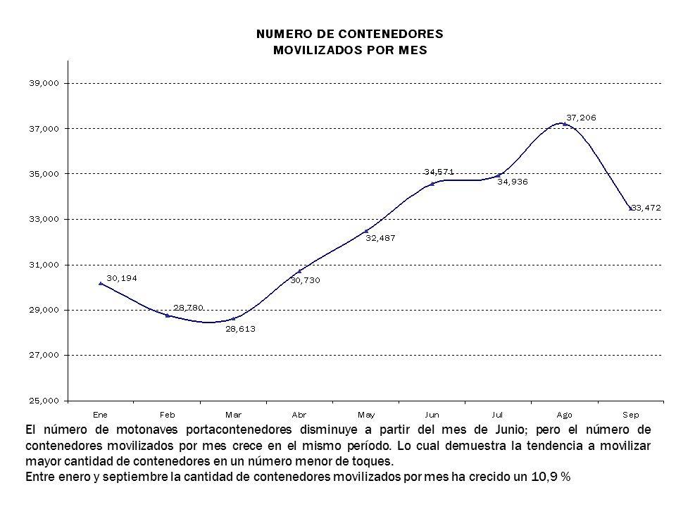 El número de motonaves portacontenedores disminuye a partir del mes de Junio; pero el número de contenedores movilizados por mes crece en el mismo per