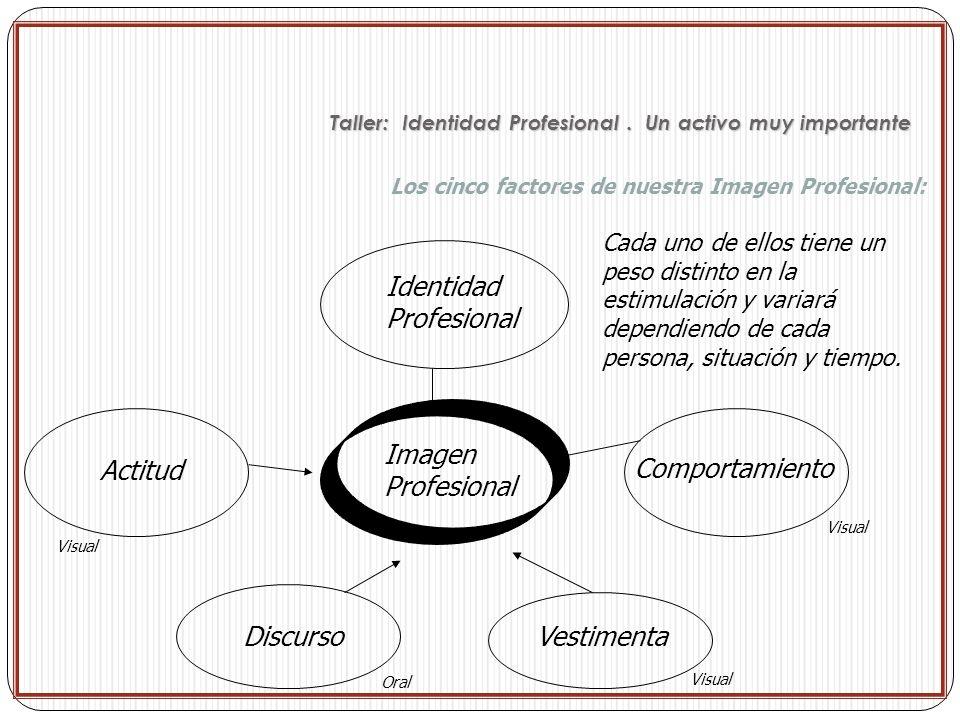 Los cinco factores de nuestra Imagen Profesional: Identidad Profesional Actitud Imagen Profesional Comportamiento DiscursoVestimenta Visual Oral Cada