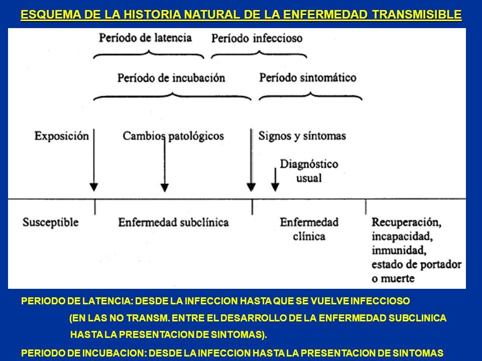 ESQUEMA DE LA HISTORIA NATURAL DE LA ENFERMEDAD TRANSMISIBLE PERIODO DE LATENCIA: DESDE LA INFECCION HASTA QUE SE VUELVE INFECCIOSO (EN LAS NO TRANSM.
