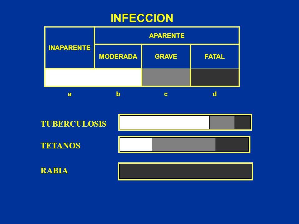 INFECCION INAPARENTE APARENTE MODERADAGRAVEFATAL abcd TUBERCULOSIS TETANOS RABIA