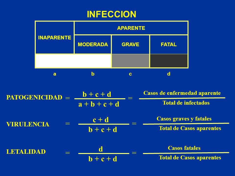 INFECCION INAPARENTE APARENTE MODERADAGRAVEFATAL abcd PATOGENICIDAD VIRULENCIA LETALIDAD = = = b + c + d a + b + c + d = Casos de enfermedad aparente
