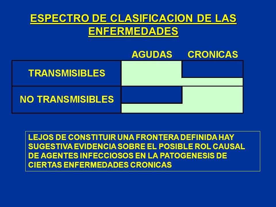 ESPECTRO DE CLASIFICACION DE LAS ENFERMEDADES LEJOS DE CONSTITUIR UNA FRONTERA DEFINIDA HAY SUGESTIVA EVIDENCIA SOBRE EL POSIBLE ROL CAUSAL DE AGENTES