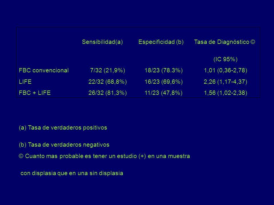 con displasia que en una sin displasia © Cuanto mas probable es tener un estudio (+) en una muestra (b) Tasa de verdaderos negativos (a) Tasa de verda