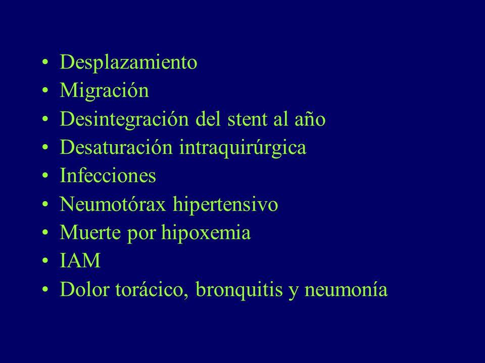Desplazamiento Migración Desintegración del stent al año Desaturación intraquirúrgica Infecciones Neumotórax hipertensivo Muerte por hipoxemia IAM Dol