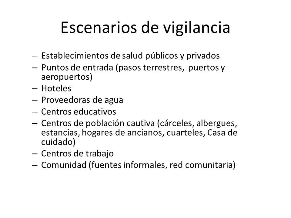 Escenarios de vigilancia – Establecimientos de salud públicos y privados – Puntos de entrada (pasos terrestres, puertos y aeropuertos) – Hoteles – Pro