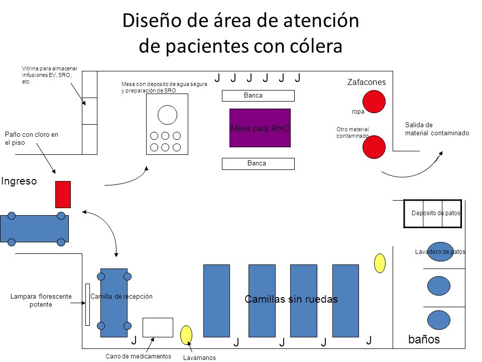 Diseño de área de atención de pacientes con cólera Mesa para RHO J JJJ J J J J Ingreso Mesa con deposito de agua segura y preparación de SRO Banca Zaf