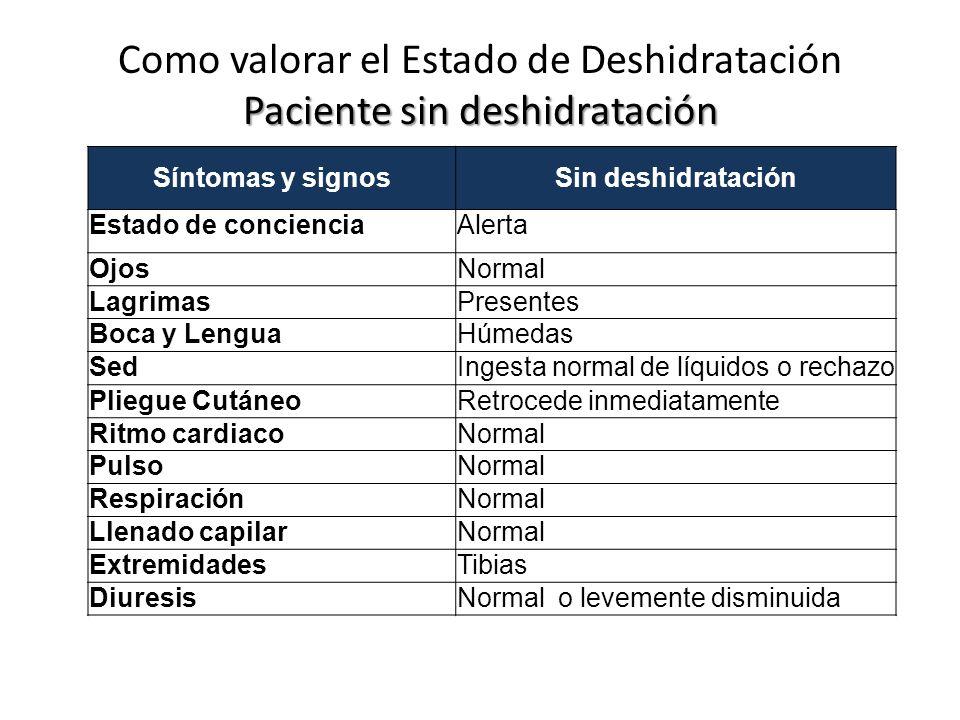 Paciente sin deshidratación Como valorar el Estado de Deshidratación Paciente sin deshidratación Síntomas y signosSin deshidratación Estado de concienciaAlerta OjosNormal LagrimasPresentes Boca y LenguaHúmedas SedIngesta normal de líquidos o rechazo Pliegue CutáneoRetrocede inmediatamente Ritmo cardiacoNormal PulsoNormal RespiraciónNormal Llenado capilarNormal ExtremidadesTibias DiuresisNormal o levemente disminuida