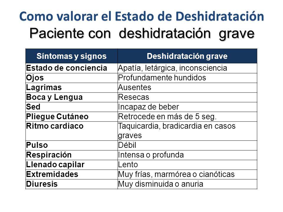 Como valorar el Estado de Deshidratación Paciente con deshidratación grave Síntomas y signosDeshidratación grave Estado de concienciaApatía, letárgica