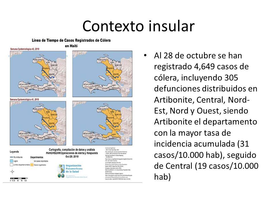 Contexto insular Al 28 de octubre se han registrado 4,649 casos de cólera, incluyendo 305 defunciones distribuidos en Artibonite, Central, Nord- Est,