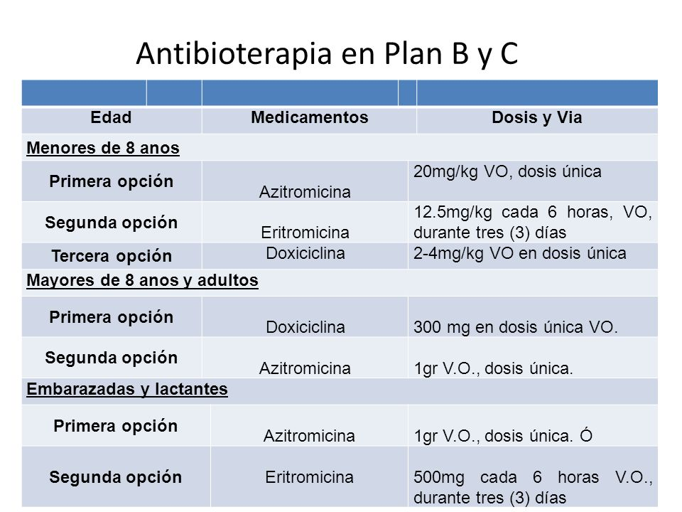 Antibioterapia en Plan B y C EdadMedicamentosDosis y Via Menores de 8 anos Primera opción Azitromicina 20mg/kg VO, dosis única Segunda opción Eritromicina 12.5mg/kg cada 6 horas, VO, durante tres (3) días Tercera opción Doxiciclina2-4mg/kg VO en dosis única Mayores de 8 anos y adultos Primera opción Doxiciclina300 mg en dosis única VO.