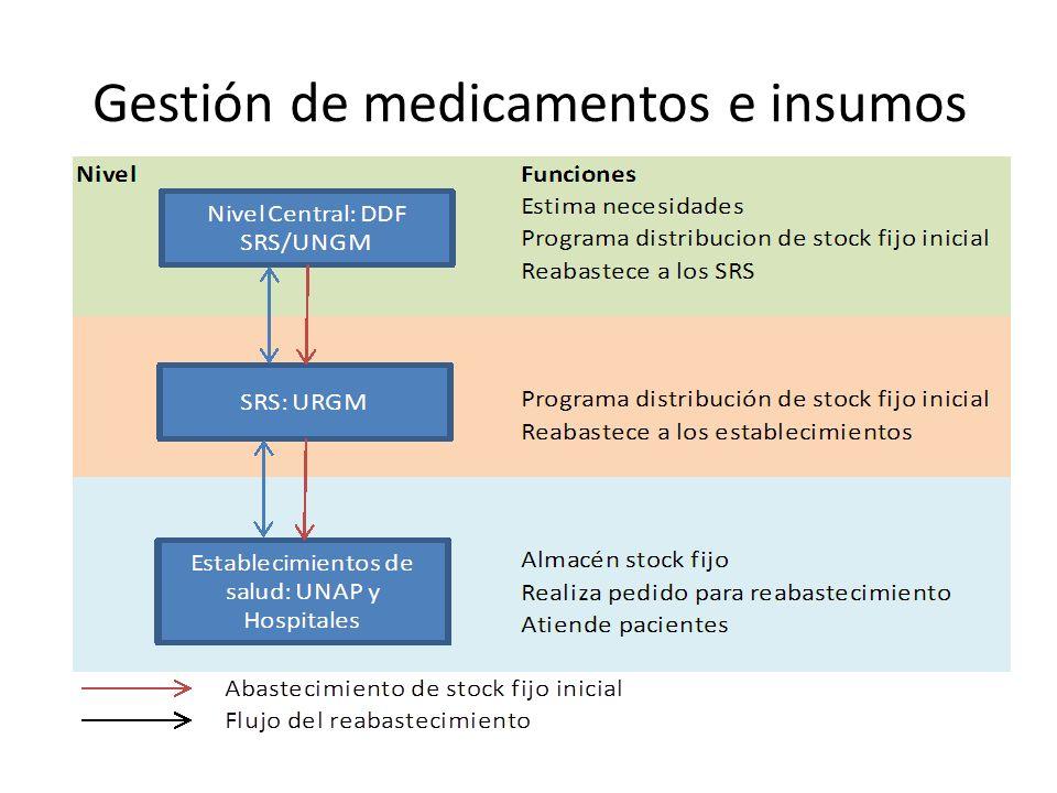 Gestión de medicamentos e insumos