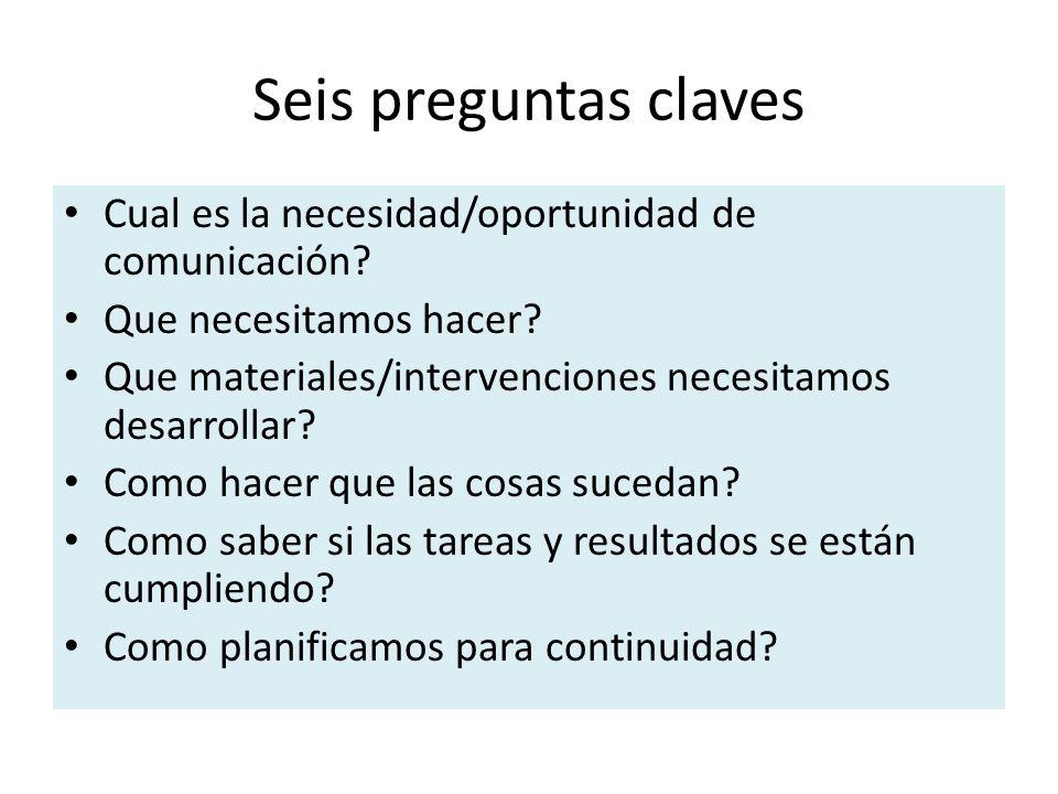 Cual es la necesidad/oportunidad de comunicación? Que necesitamos hacer? Que materiales/intervenciones necesitamos desarrollar? Como hacer que las cos