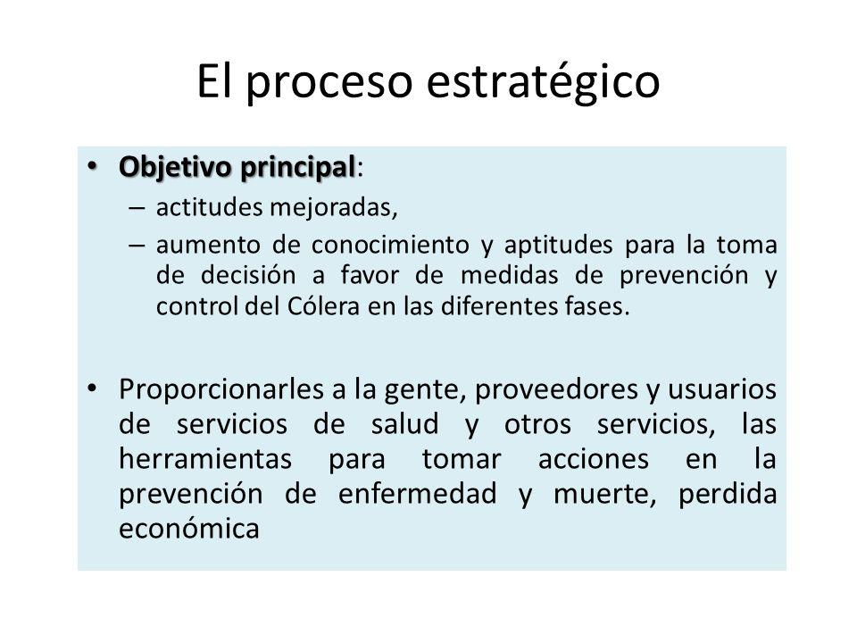 El proceso estratégico Objetivo principal Objetivo principal: – actitudes mejoradas, – aumento de conocimiento y aptitudes para la toma de decisión a favor de medidas de prevención y control del Cólera en las diferentes fases.
