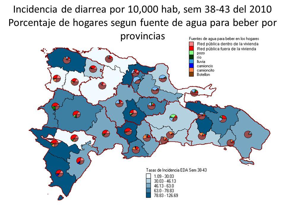 Incidencia de diarrea por 10,000 hab, sem 38-43 del 2010 Porcentaje de hogares segun fuente de agua para beber por provincias